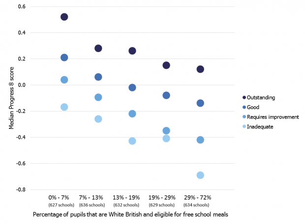 Graph showing scatter diagram of school Ofsted judgement against percentage of pupils who are white British and eligible for free school meals.